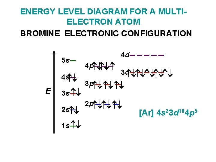 ENERGY LEVEL DIAGRAM FOR A MULTIELECTRON ATOM BROMINE ELECTRONIC CONFIGURATION 5 s 4 s