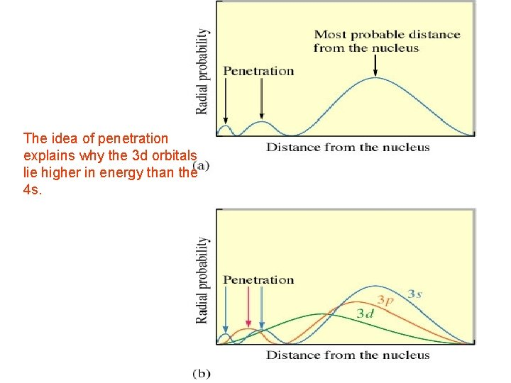 The idea of penetration explains why the 3 d orbitals lie higher in energy