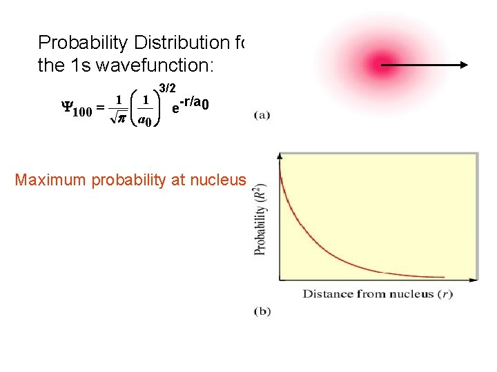 Probability Distribution for the 1 s wavefunction: 3/2 1 æ 1 ö -r/a 0
