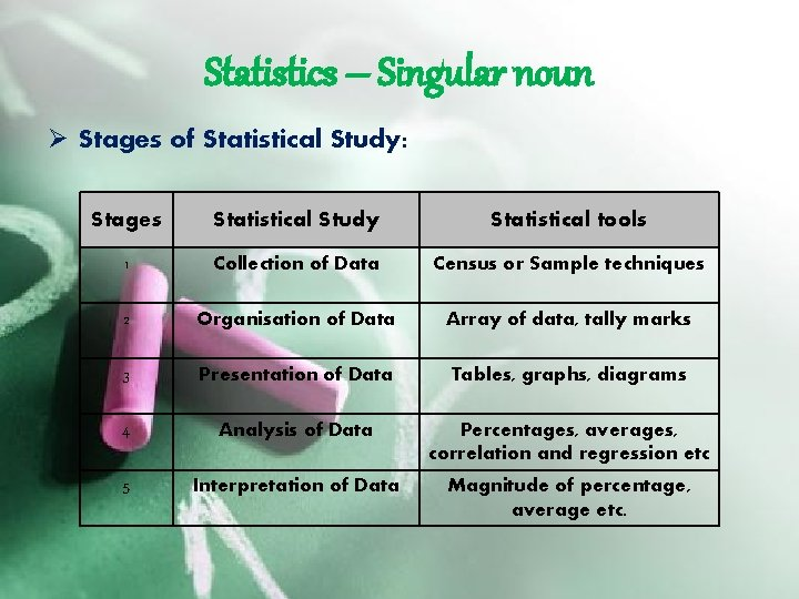 Statistics – Singular noun Ø Stages of Statistical Study: Stages Statistical Study Statistical tools