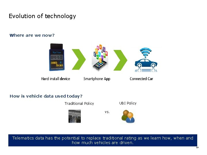 Evolution of technology Where are we now? How is vehicle data used today? UBI