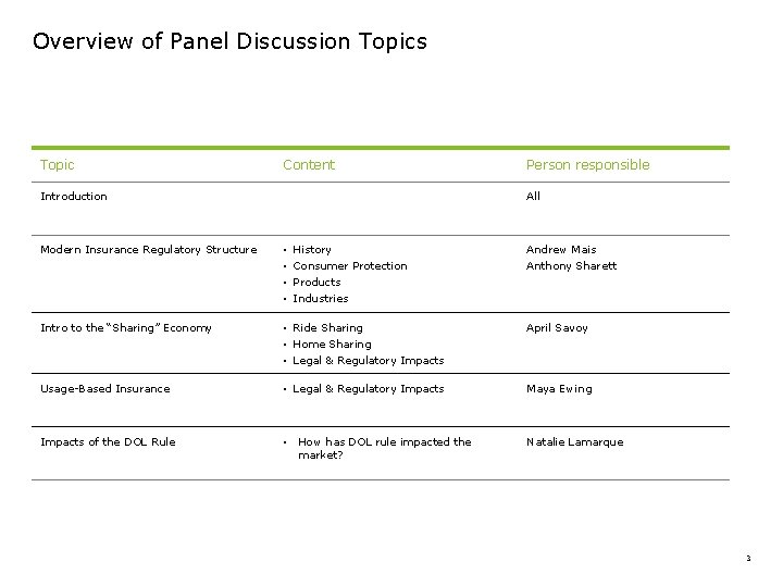 Overview of Panel Discussion Topics Topic Content Introduction Modern Insurance Regulatory Structure Person responsible