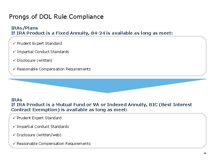 Prongs of DOL Rule Compliance IRAs/Plans If IRA Product is a Fixed Annuity, 84