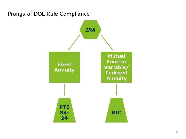 Prongs of DOL Rule Compliance IRA Fixed Annuity Mutual Fund or Variable/ Indexed Annuity
