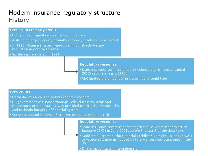 Modern insurance regulatory structure History Late 1980 s to early 1990 s • US
