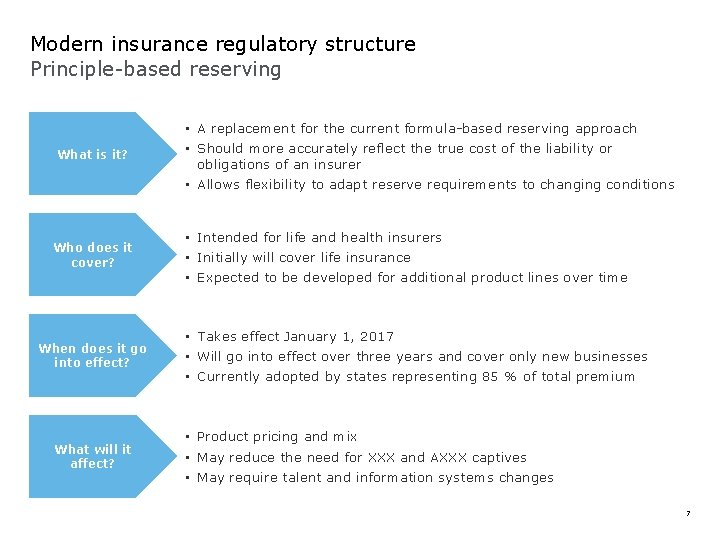 Modern insurance regulatory structure Principle-based reserving What is it? Who does it cover? When