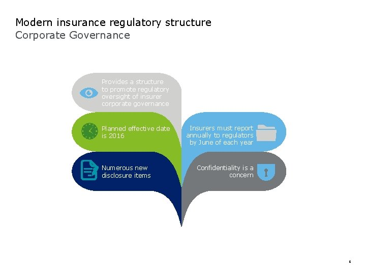 Modern insurance regulatory structure Corporate Governance Provides a structure to promote regulatory oversight of