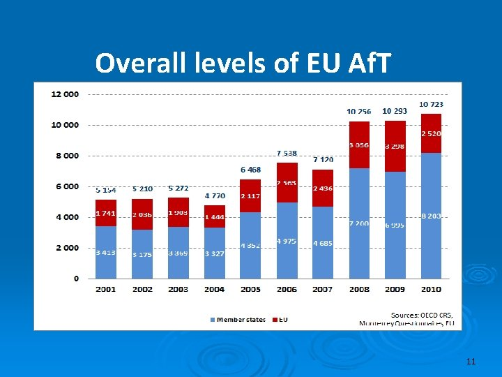 Overall levels of EU Af. T 11