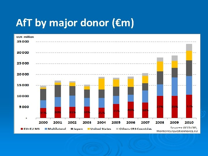 Af. T by major donor (€m)