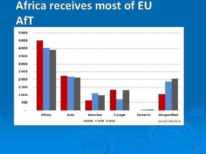 Africa receives most of EU Af. T 13