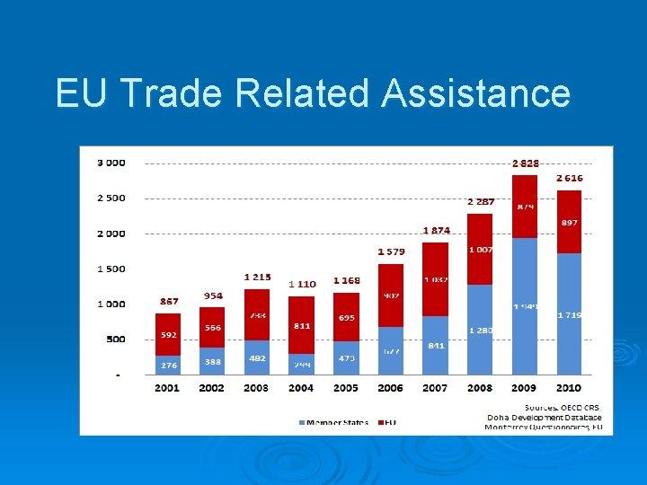 EU Trade Related Assistance