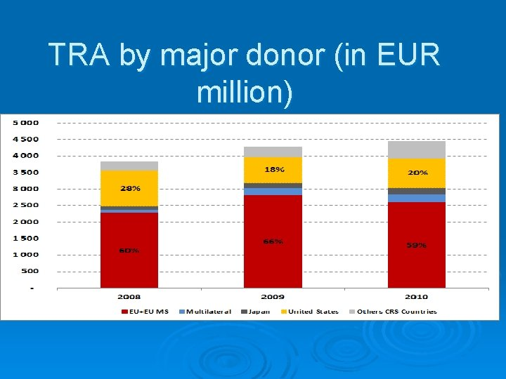 TRA by major donor (in EUR million)