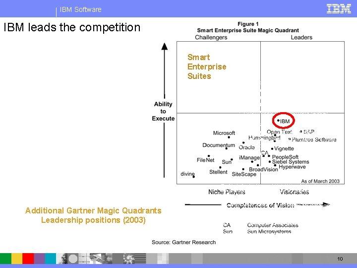 IBM Software IBM leads the competition Smart Enterprise Suites üIntegrated Document Management üEnterprise Content