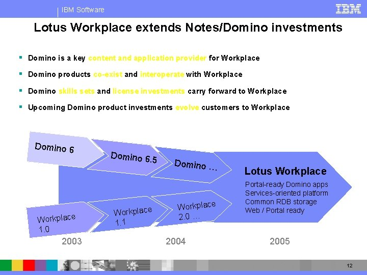 IBM Software Lotus Workplace extends Notes/Domino investments § Domino is a key content and