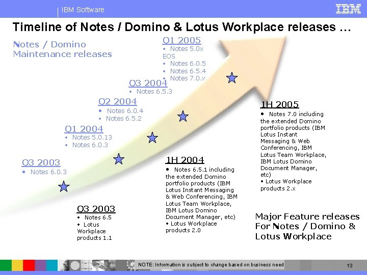 IBM Software Timeline of Notes / Domino & Lotus Workplace releases … Q 1