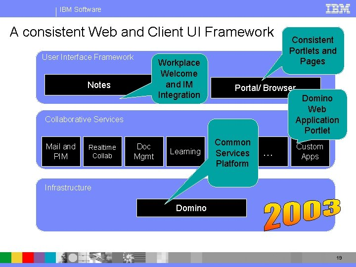 IBM Software A consistent Web and Client UI Framework User Interface Framework Workplace Welcome
