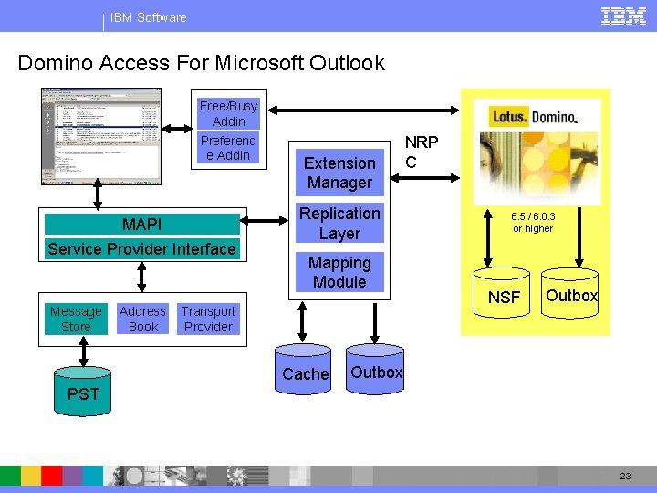IBM Software Domino Access For Microsoft Outlook Free/Busy Addin Preferenc e Addin MAPI Service