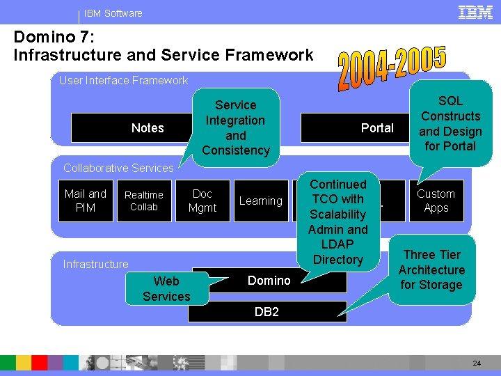 IBM Software Domino 7: Infrastructure and Service Framework User Interface Framework Service Integration and