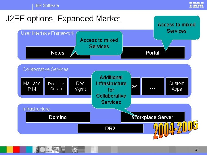 IBM Software J 2 EE options: Expanded Market Access to mixed Services User Interface