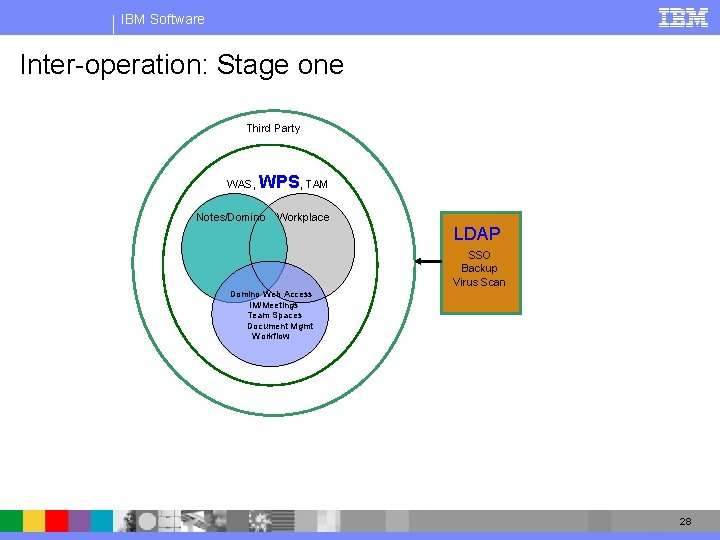 IBM Software Inter-operation: Stage one Third Party WAS, WPS, TAM Notes/Domino Workplace LDAP SSO