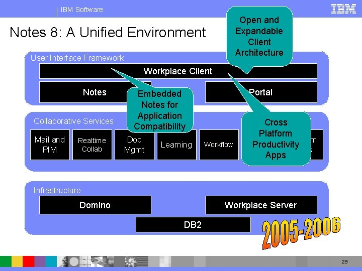 IBM Software Open and Expandable Client Architecture Notes 8: A Unified Environment User Interface