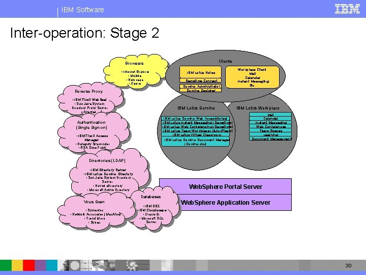 IBM Software Inter-operation: Stage 2 Clients Browsers • Internet Explorer • Mozilla • Netscape