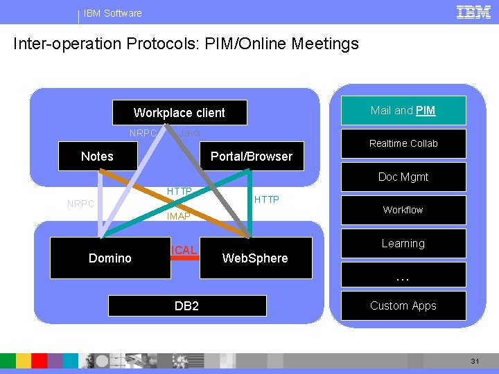 IBM Software Inter-operation Protocols: PIM/Online Meetings Issues: Free time, Complex meetings Mail and PIM
