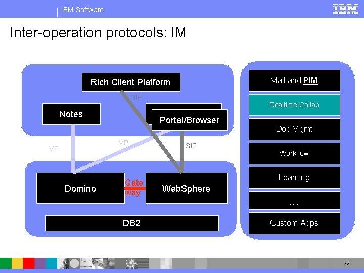 IBM Software Inter-operation protocols: IM Mail and PIM Rich Client Platform SIP Notes Portal/Browser