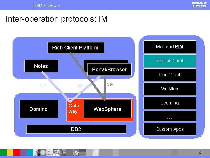IBM Software Inter-operation protocols: IM Mail and PIM Rich Client Platform SIP Notes VP