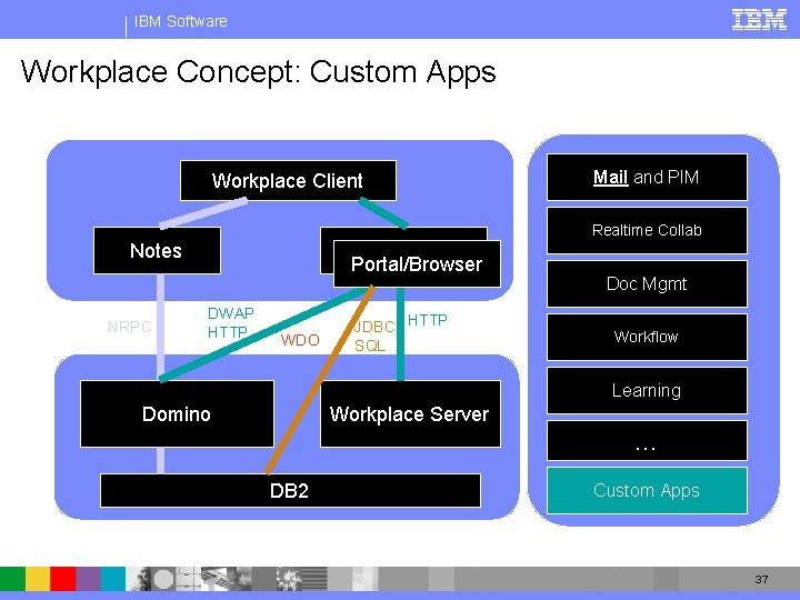 IBM Software Workplace Concept: Custom Apps Workplace Client Mail and PIM Realtime Collab Notes