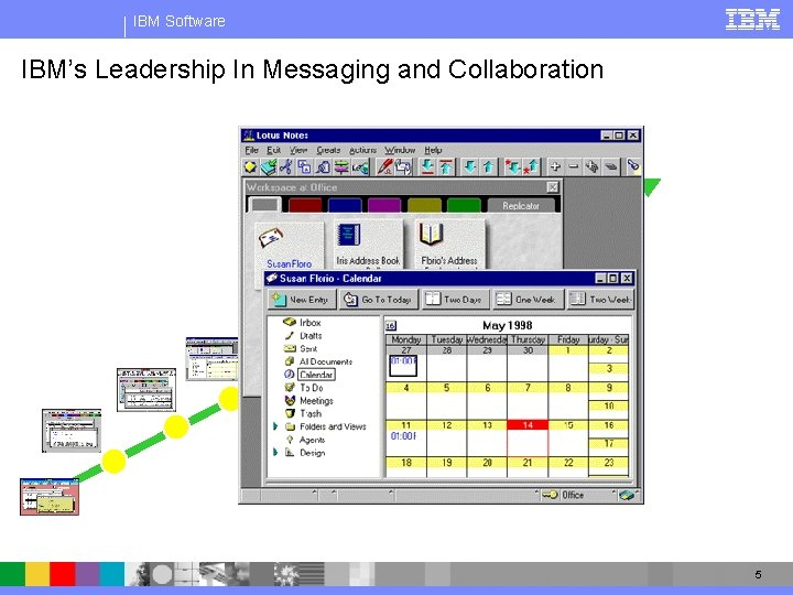IBM Software IBM's Leadership In Messaging and Collaboration 1996 - Notes R 4 and