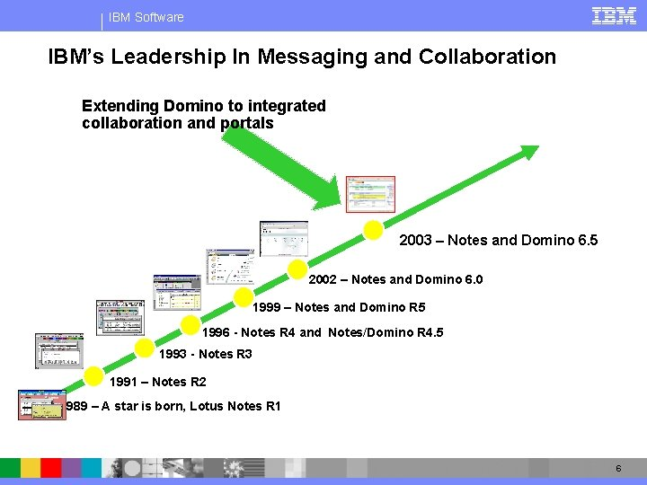 IBM Software IBM's Leadership In Messaging and Collaboration Extending Domino to integrated collaboration and
