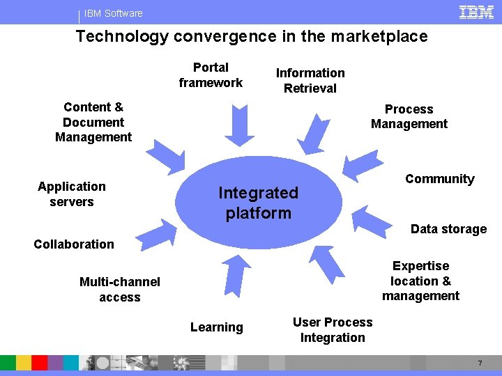 IBM Software Technology convergence in the marketplace Portal framework Information Retrieval Content & Document