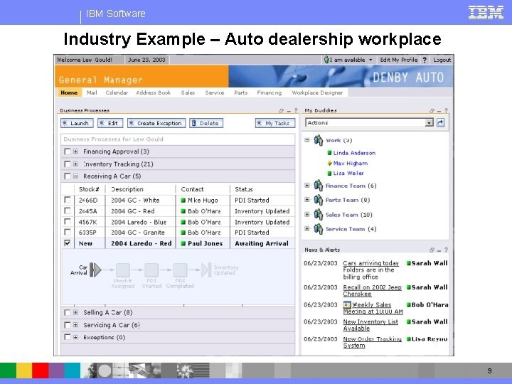 IBM Software Industry Example – Auto dealership workplace 9