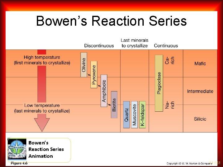 Bowen's Reaction Series Animation 11 / 51