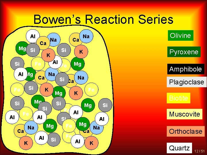 Bowen's Reaction Series Al Mg Si Si Ca Al Na Ca Si Fe Si