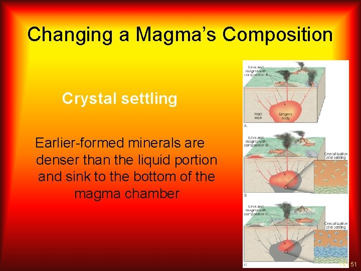 Changing a Magma's Composition Crystal settling Earlier-formed minerals are denser than the liquid portion