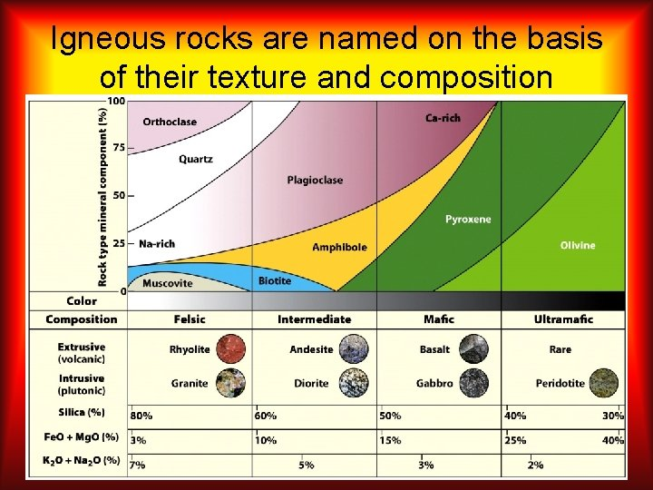 Igneous rocks are named on the basis of their texture and composition