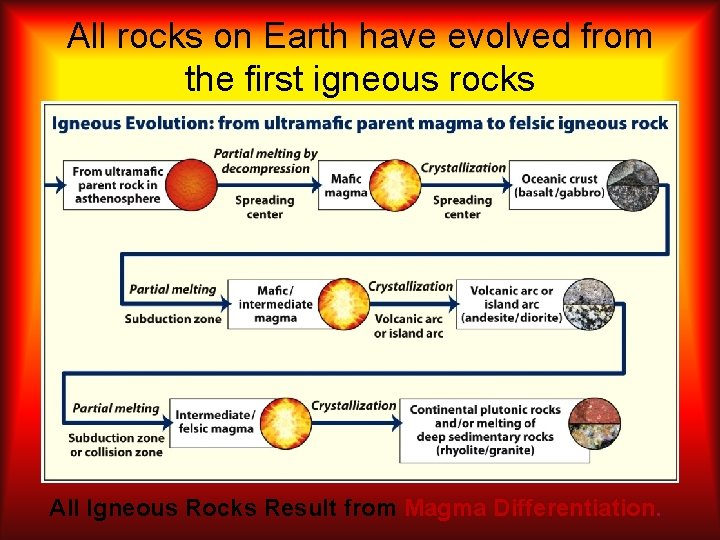 All rocks on Earth have evolved from the first igneous rocks All Igneous Rocks