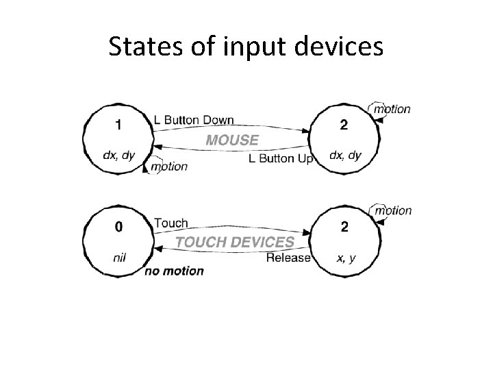 States of input devices