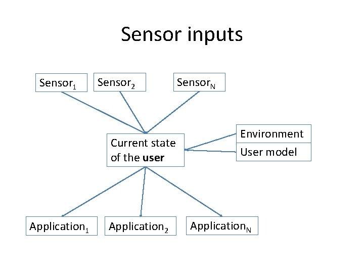 Sensor inputs Sensor 1 Sensor 2 Current state of the user Application 1 Application
