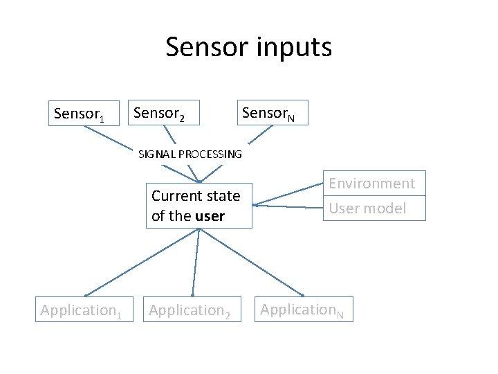Sensor inputs Sensor 1 Sensor 2 Sensor. N SIGNAL PROCESSING Current state of the