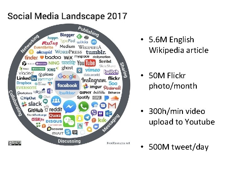 • 5. 6 M English Wikipedia article • 50 M Flickr photo/month •
