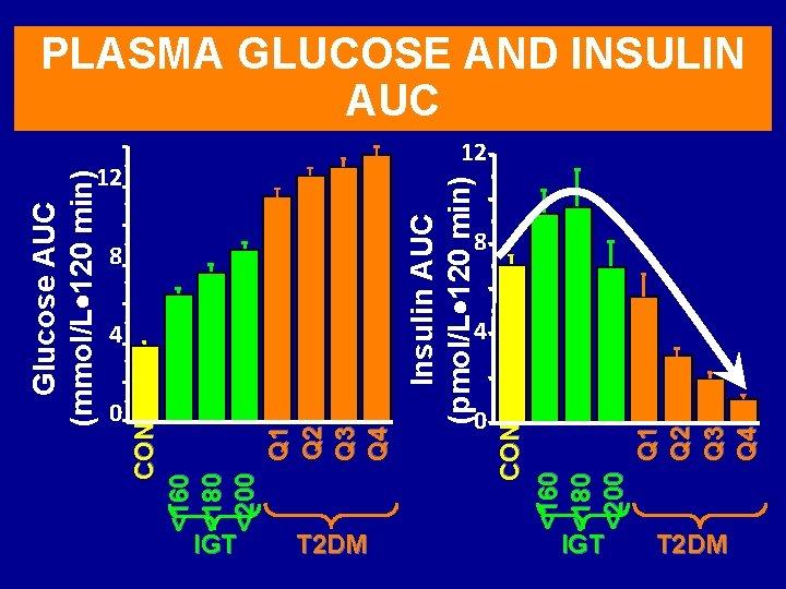 Glucose AUC (mmol/L 120 min) 0 12 8 8 4 4 IGT 0 CON