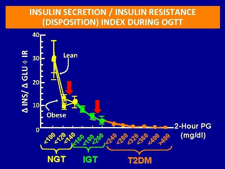 INSULIN SECRETION / INSULIN RESISTANCE (DISPOSITION) INDEX DURING OGTT 30 Lean 20 10 Obese