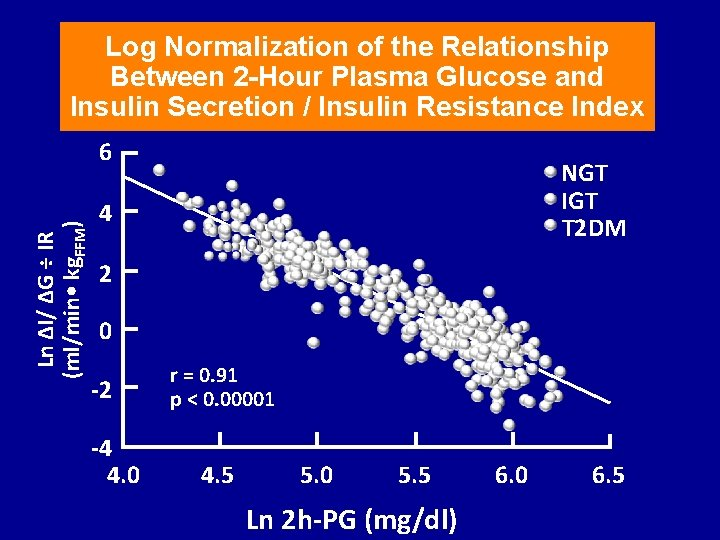 Log Normalization of the Relationship Between 2 -Hour Plasma Glucose and Insulin Secretion /