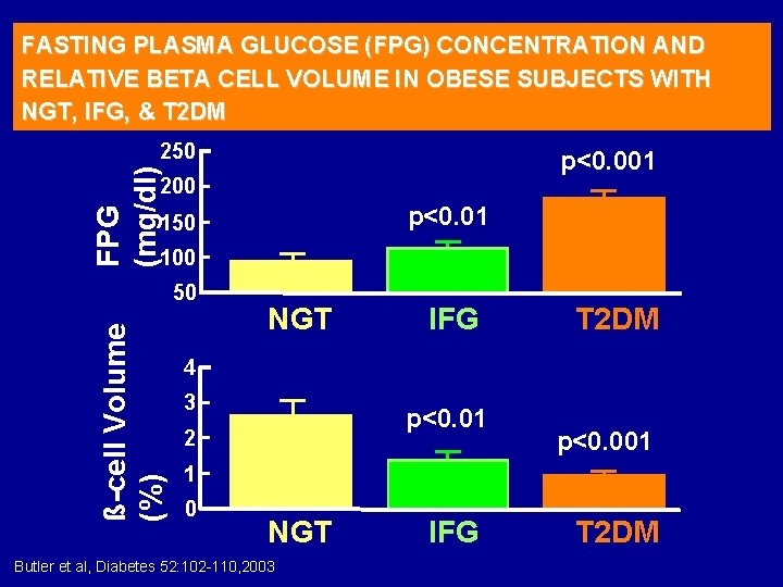 FASTING PLASMA GLUCOSE (FPG) CONCENTRATION AND RELATIVE BETA CELL VOLUME IN OBESE SUBJECTS WITH