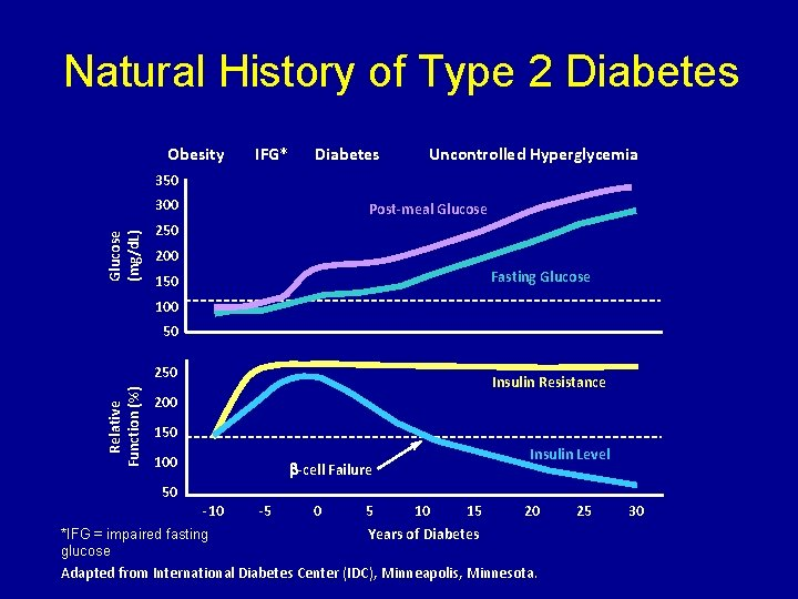 Natural History of Type 2 Diabetes Obesity IFG* Diabetes Uncontrolled Hyperglycemia 350 Glucose (mg/d.