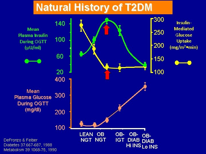 Natural History of T 2 DM Mean Plasma Insulin During OGTT (µU/ml) Mean Plasma