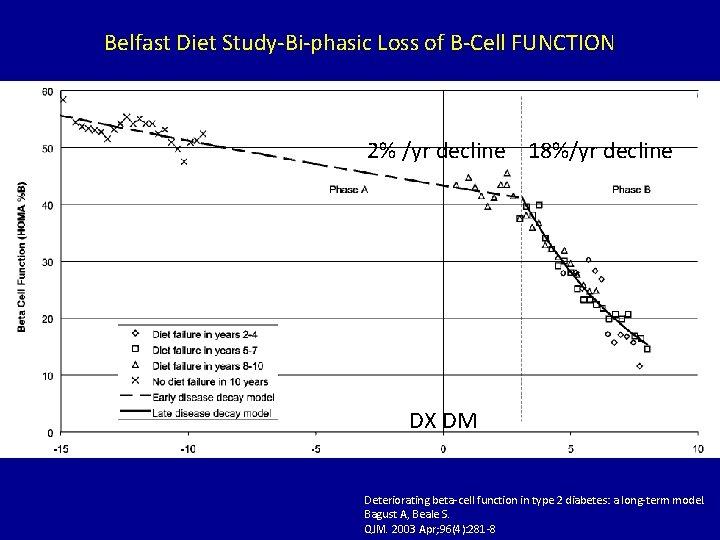 Belfast Diet Study-Bi-phasic Loss of B-Cell FUNCTION 2% /yr decline 18%/yr decline DX DM